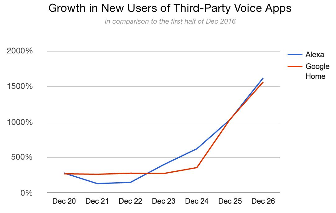 Amazon Echo Google Home third party app usage